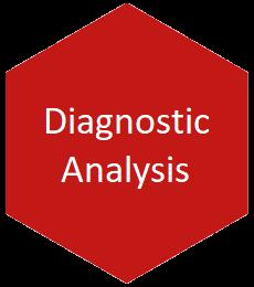 Diagnostic Analysis
