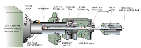 Gun Drill tools