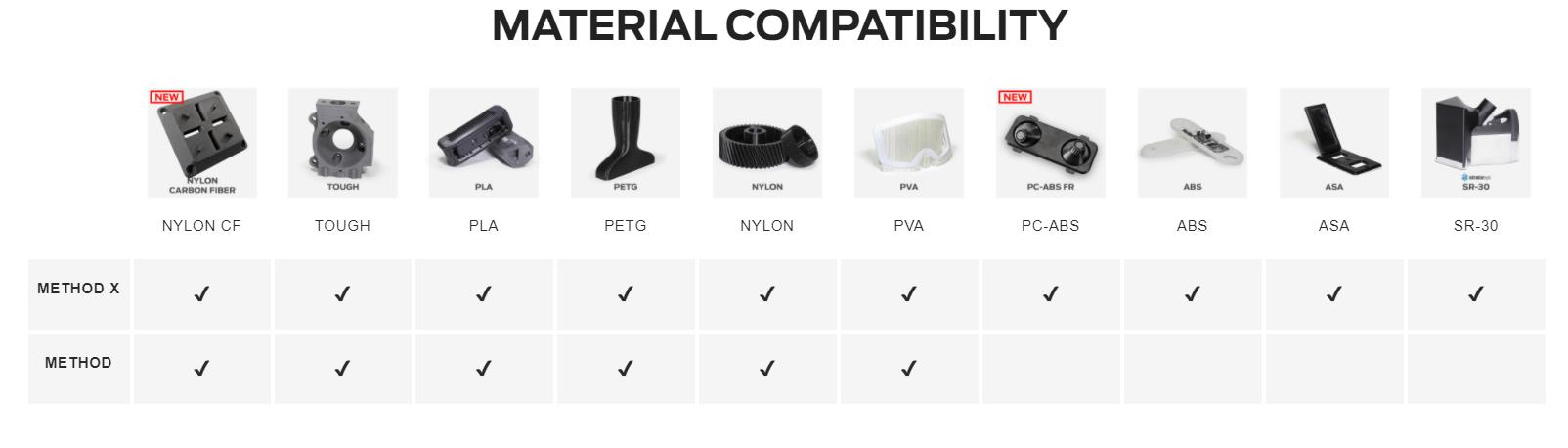 Stratasys Material compatibility